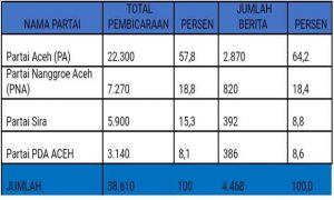Partai Aceh