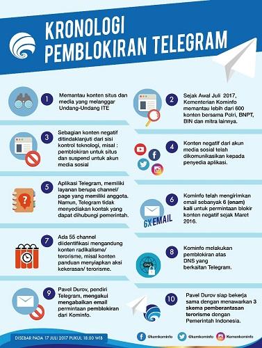 Pemblokiran Telegram
